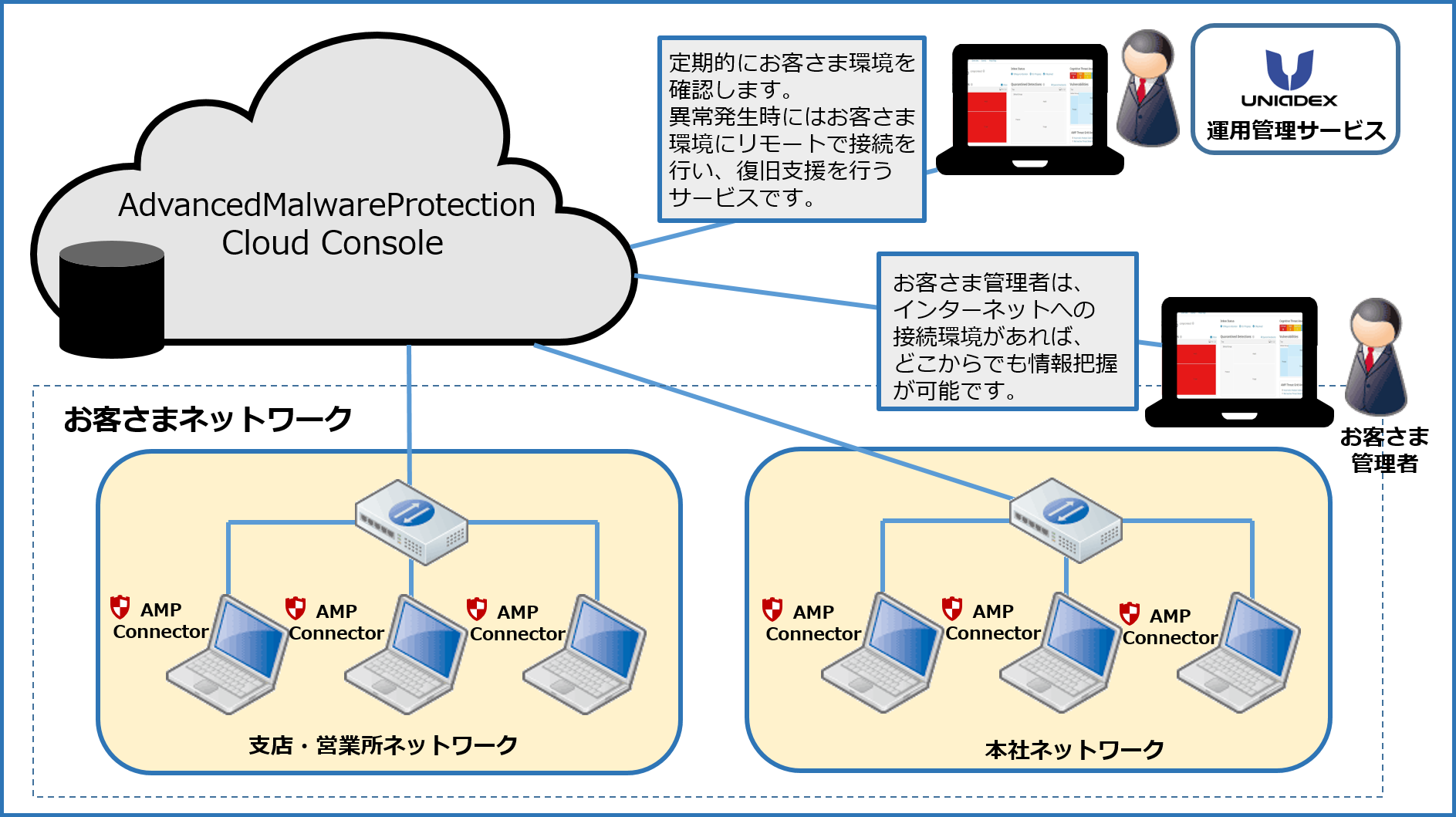 「Cisco Advanced Malware Protection for Endpoints」の導入イメージ図