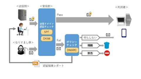 https://cloud.watch.impress.co.jp/img/clw/docs/1066/519/dmarc_s.jpg