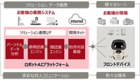 富士通、自然な対人コミュニケーションを実現する「ロボットAI ...