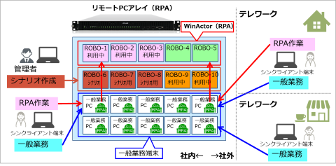 635aab3c10 また、RPAonRPAは、1Uの筐体に20台の物理PCカートリッジを搭載し、仮想化ハイパーバイザを用いずに容易にテレワーク環境を構築できるシャーシ集約型 PC「リモートPC ...