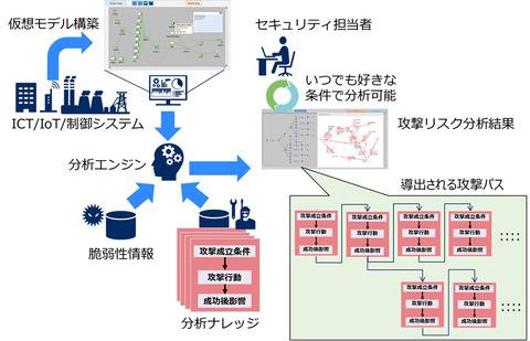 NEC、シミュレーションによりシステムのサイバー攻撃リスクを自動診断する技術を開発