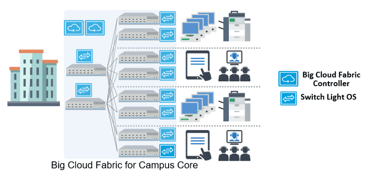 「Big Cloud Fabric for Campus Core」概要図