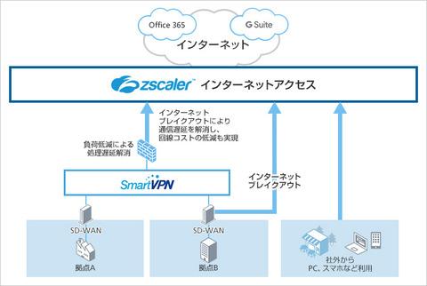 ソフトバンク、クラウド型Webプロキシサービス「Zscaler ...