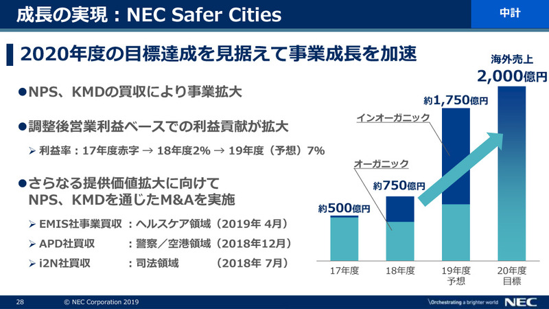 NEC Safer Cities