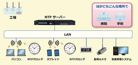 システム ntp