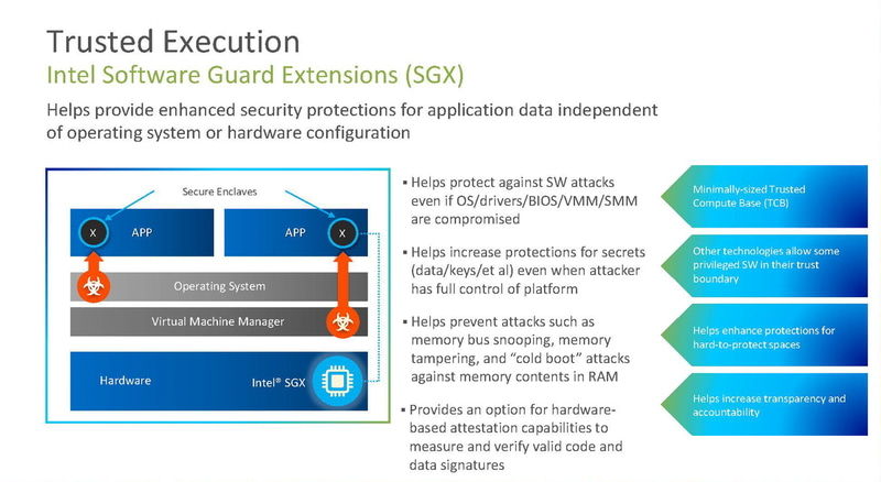Intel Software Guard Extensions(SGX)(出典:Intel)