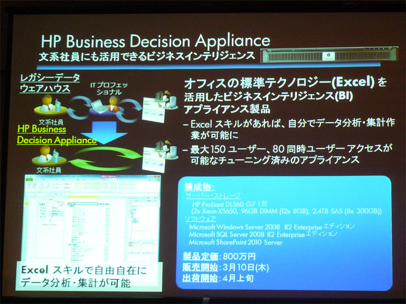 HP Business Decision Appliance