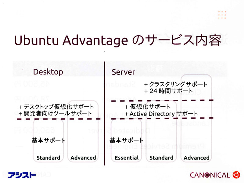 Ubuntu Advantageサービスの概要