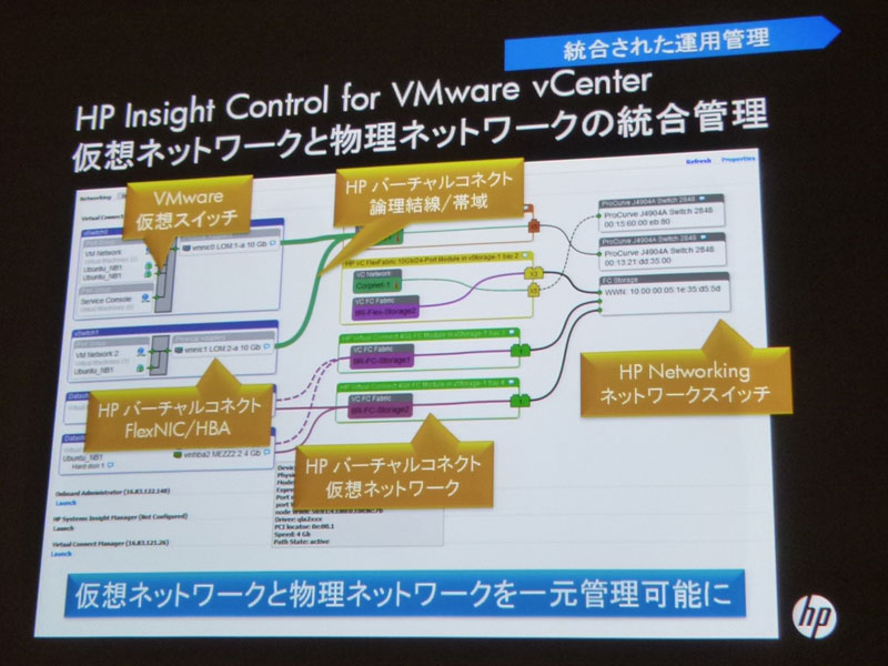 「HP Insight Control for VMware vCenter」画面例。仮想・物理ネットワークを一元管理
