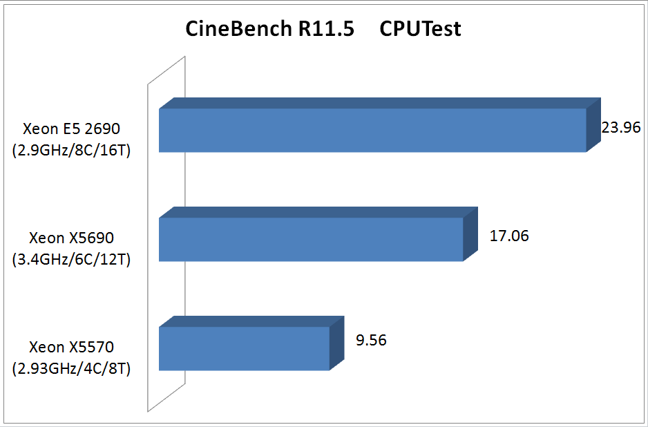 "<div align=""center""><strong>【グラフ1】CineBench R11.5 CPUTest</strong></div>"