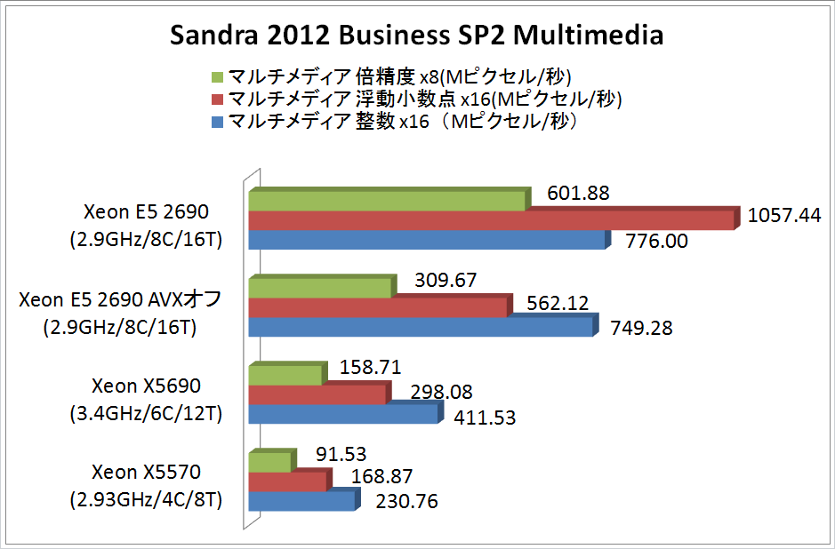 "<div align=""center""><strong>【グラフ3】Sandra 2012 Business SP2 Multimedia</strong></div>"