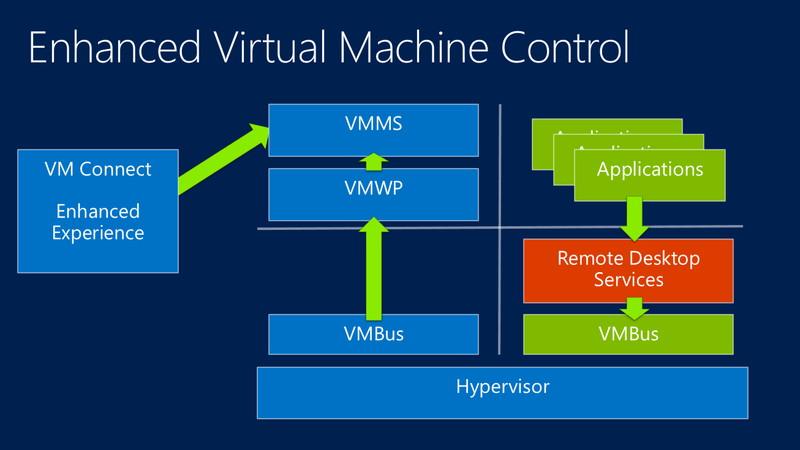 Windows Server 2012 R2では、キーボードなどのドライバの代わりにリモートデスクトップサービスに変更される