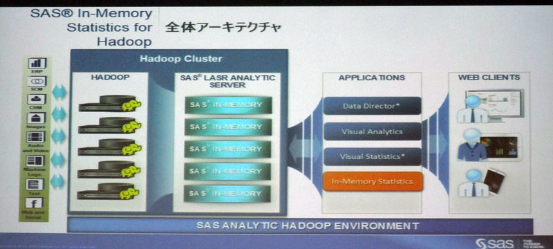 SAS In-Memory Statistics for Hadoopのアーキテクチャ
