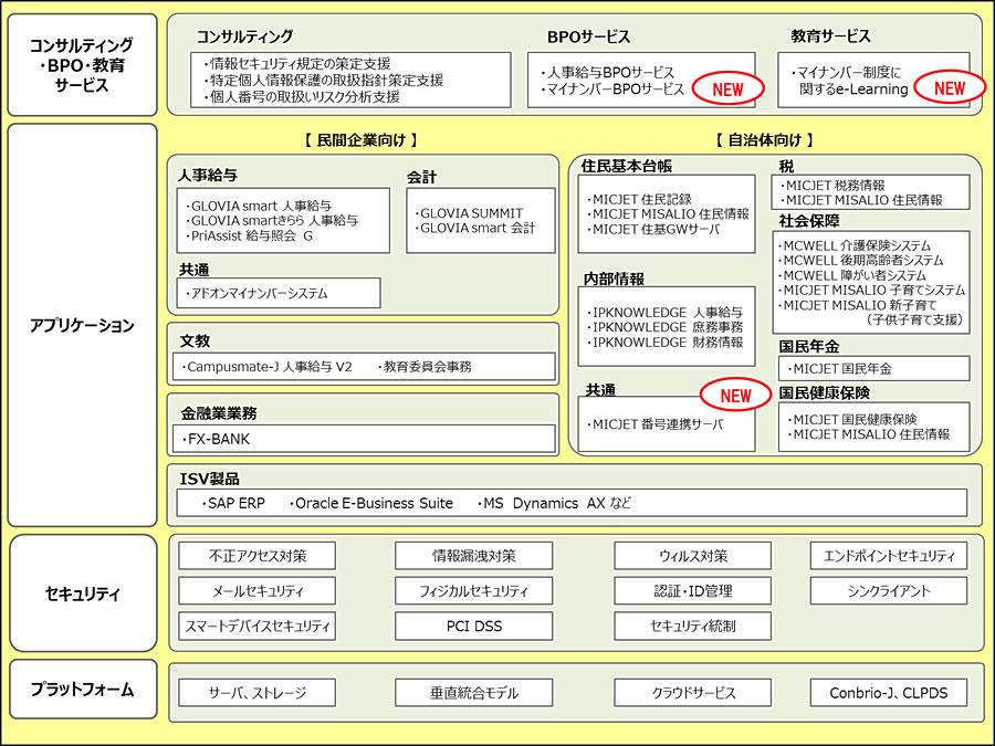 株式会社 東芝 組織図 -