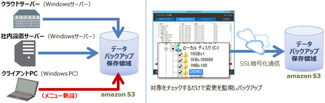 東芝ソリューション販売、クラウドバックアップサービスの対象にWindows PCを追加