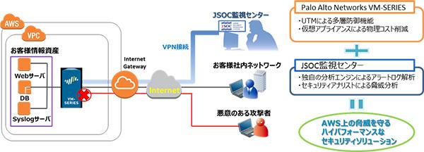 ラック、パロアルトのクラウド向け次世代FW製品のマネージドセキュリティサービス