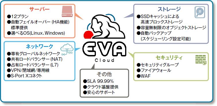 多様なニーズに純国産のサービスとSI力で応えるセルフクラウドサービス「S-Port Cloud EVA」を提供開始 ...