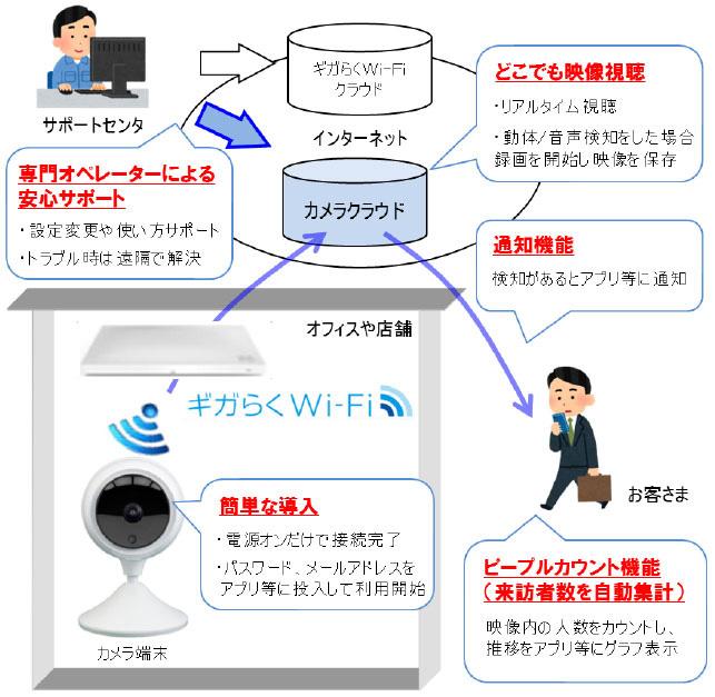 ギガらくwi-fi 設定