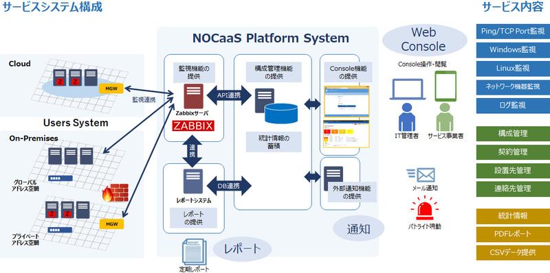 サイバー・ソリューション、Zabbixを採用したクラウド型運用監視サービスを提供