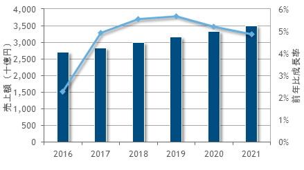 2021年の国内ソフト市場は3兆4900億円弱、17.4%がパブリッククラウドサービスに