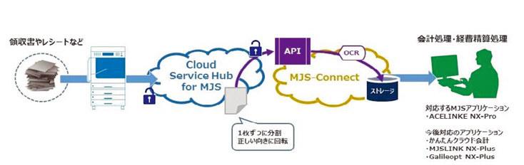MJSと富士ゼロックス、紙証憑の電子化・クラウド共有で会計事務所を支援する「Cloud Service Hub for ...