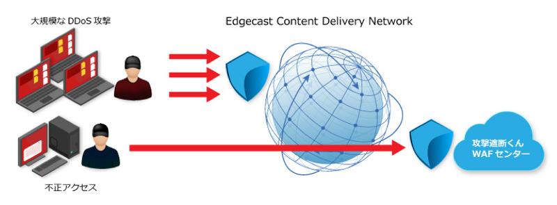 サイバーセキュリティクラウドの「攻撃遮断くん DDoSセキュリティタイプ」、1Tbps規模のDDoSにも対応 ...