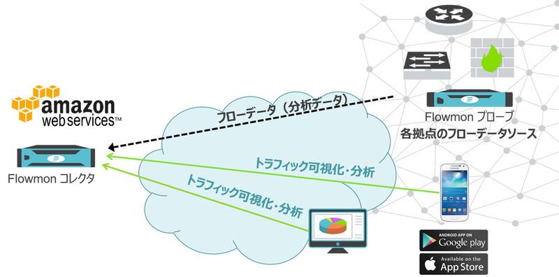 オリゾンシステムズ、フローベースのトラフィック監視・分析ソリューション「Flowmon」AWS版を6月から提供