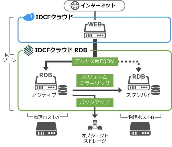IDCフロンティア、オールフラッシュを採用したクラウド型のマネージド