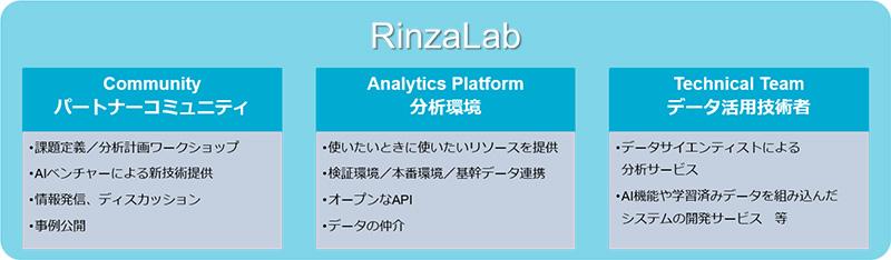 bf4f483a9b 日本ユニシスグループ、AIなどを利用し顧客企業のDXを支援する共創の場「RinzaLab」を開設 - クラウド Watch