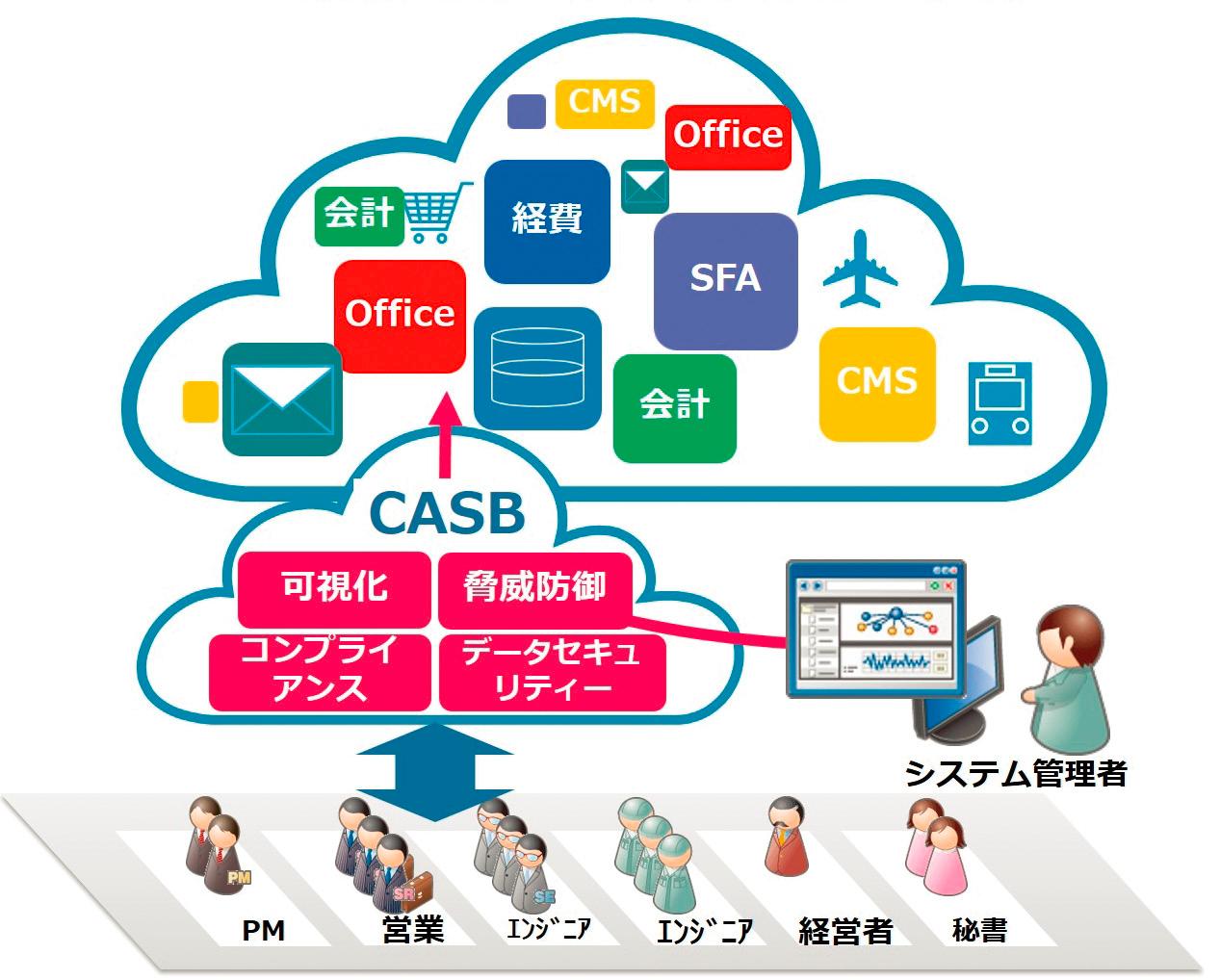 クラウドをセキュリティ統制下に置くCASBを専門サポートと共に提供――CASBサービス