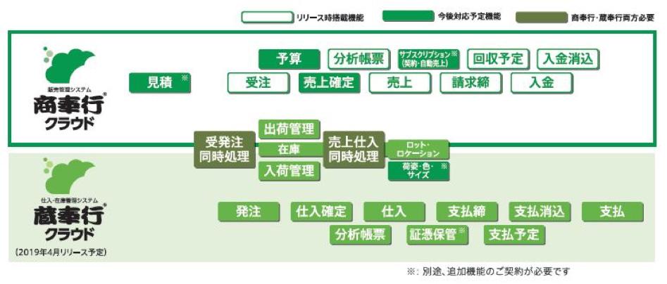 OBC、クラウド型の販売管理システム「商奉行クラウド」