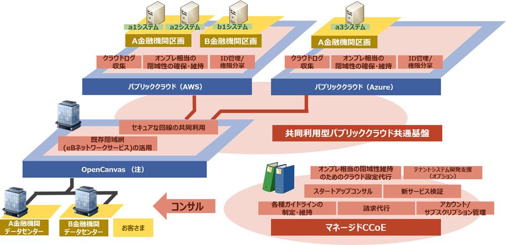 NTTデータ、金融機関でのセキュアなパブリッククラウド活用を支援するソリューション「A-gate」
