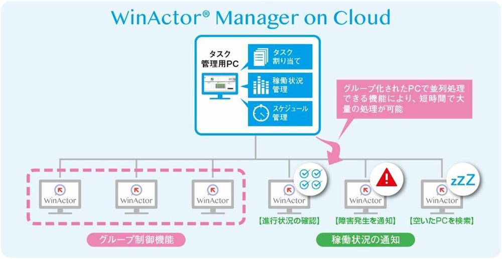 NTT-AT、RPAツール「WinActor」を集中管理できるクラウドサービス「WinActor Manager on Cloud」
