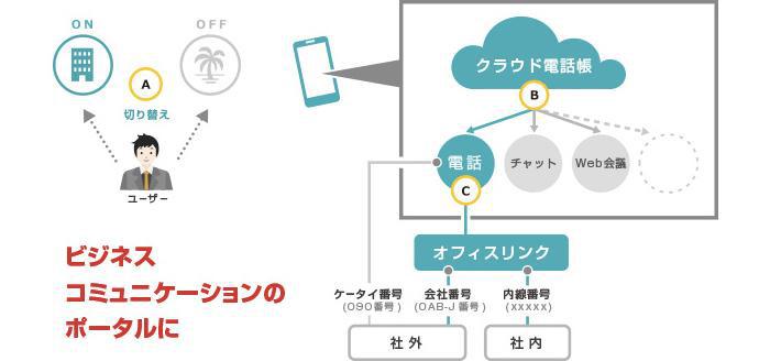ビジネスチャット「WowTalk」、クラウド電話帳機能を持つFMCサービス「オフィスリンク+」と連携