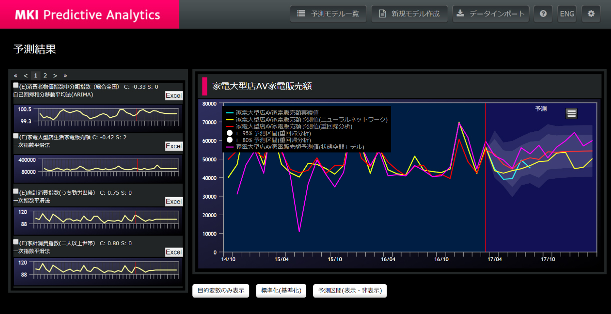 MKI、オンプレミスのAzure Stack環境で利用可能な汎用分析予測ソリューション