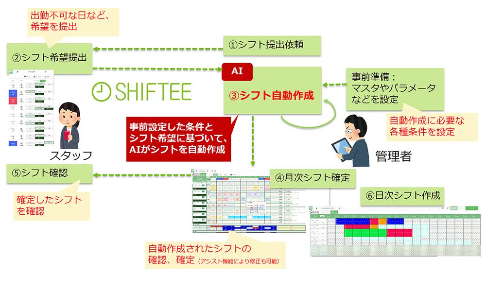 STSのクラウド型シフト管理システム「SHIFTEE」、AIによる自動作成機能を強化