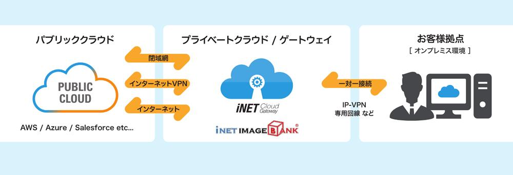 BSNアイネット、各種クラウドサービスへのセキュアな接続を可能にする「iNET Cloud Gateway」