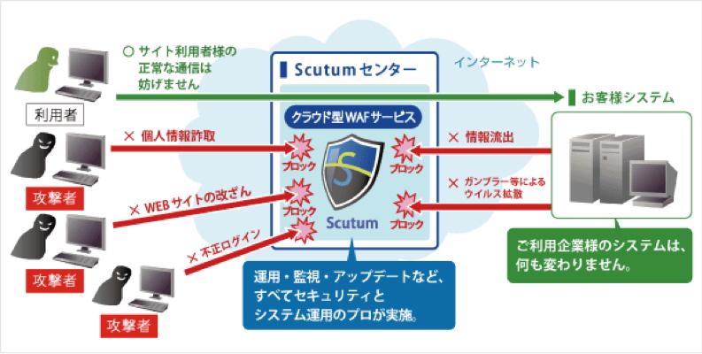 ハートビーツ、SSTのクラウド型WAFサービス「Scutum」を販売