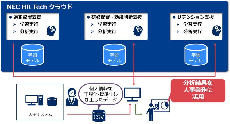 NECソリューションイノベータ、AIを活用して人事関連業務を支援するクラウドサービス