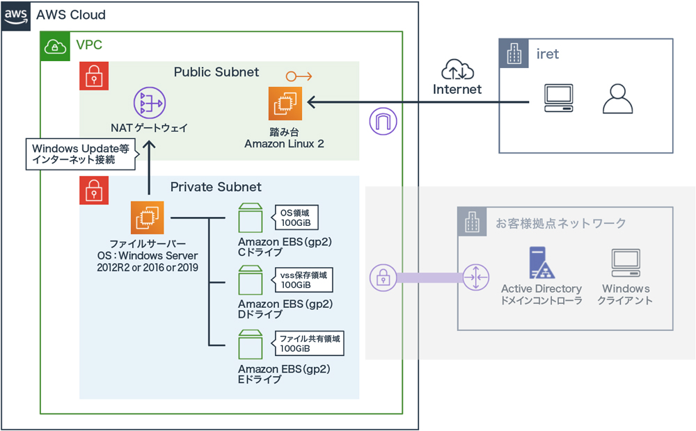 アイレット、AWSクラウド上にファイルサーバーを構築するサービス 監視・運用も提供