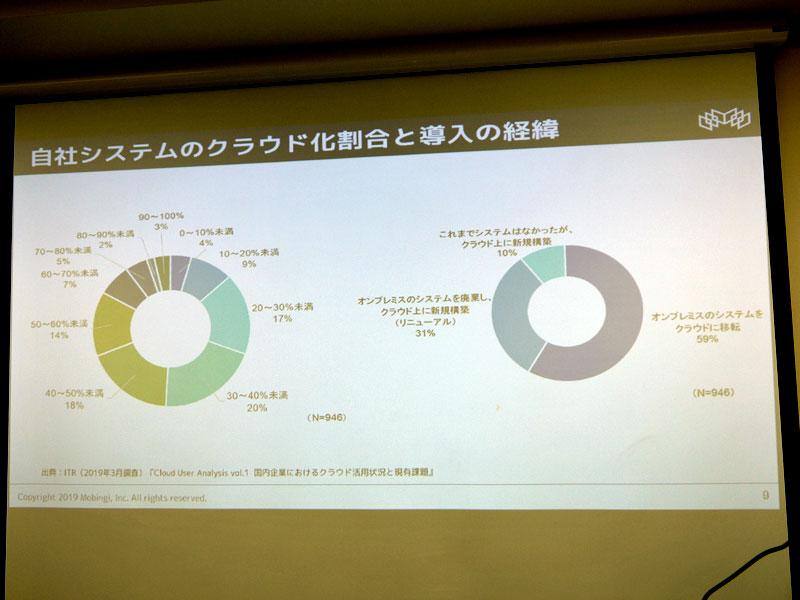 モビンギ、国内企業のクラウド活用状況に関するホワイトペーパーを公開