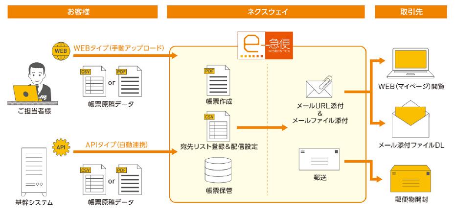 ネクスウェイ、帳票発行を自動化するクラウドサービス「FNX e-急便WEB発行サービス」