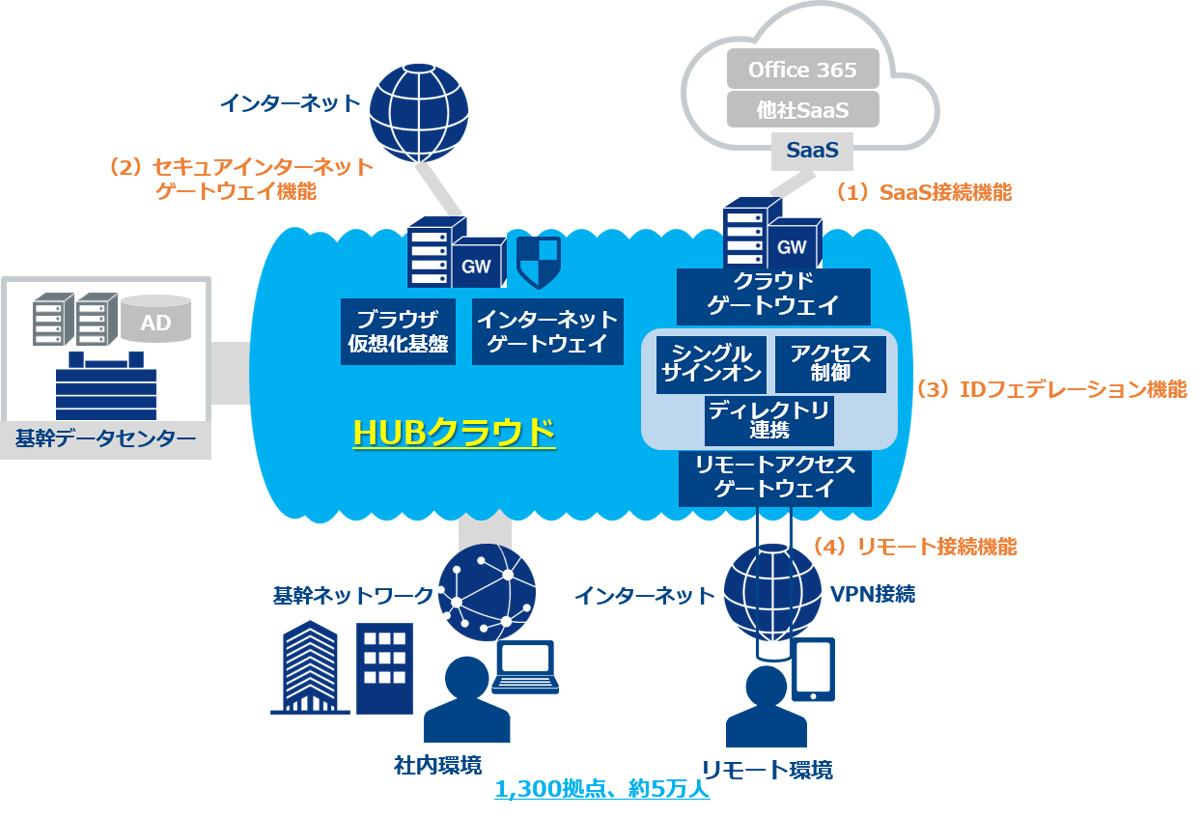 明治安田生命、安全なクラウド利用を支援するソリューション「HUBクラウド」を導入