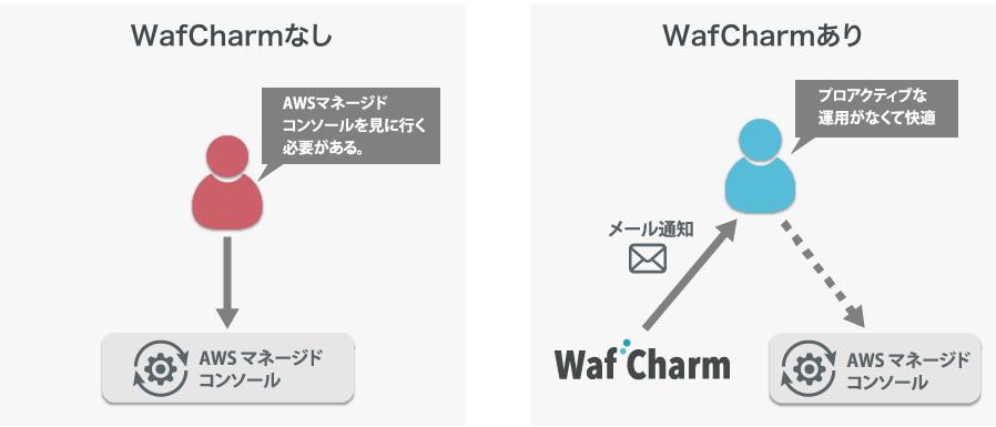 サイバーセキュリティクラウド、AWS WAF自動運用サービスでメール通知機能などを提供