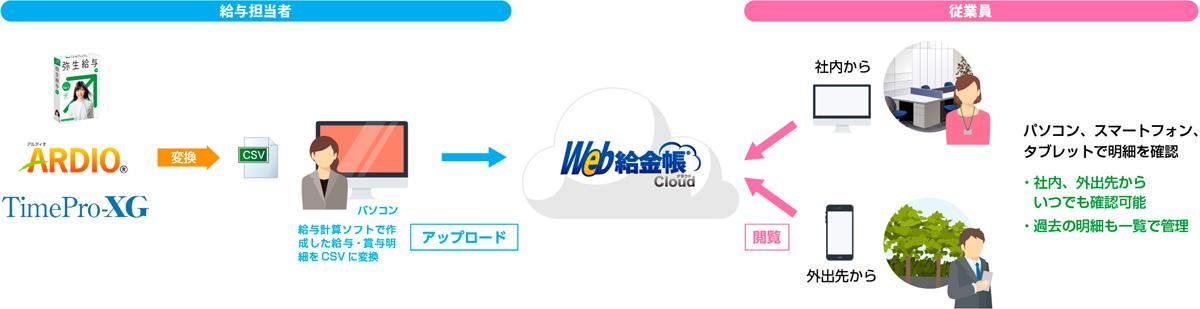 インターコムのクラウド型明細電子化サービス「Web給金帳Cloud」、弥生給与やTimePro-XGなどに対応