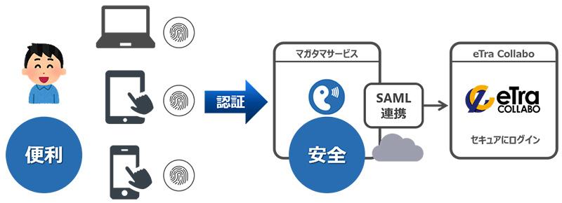 AXLBITのファイル共有クラウド「eTra Collabo」、DDSのFIDO対応クラウド認証サービスと連携