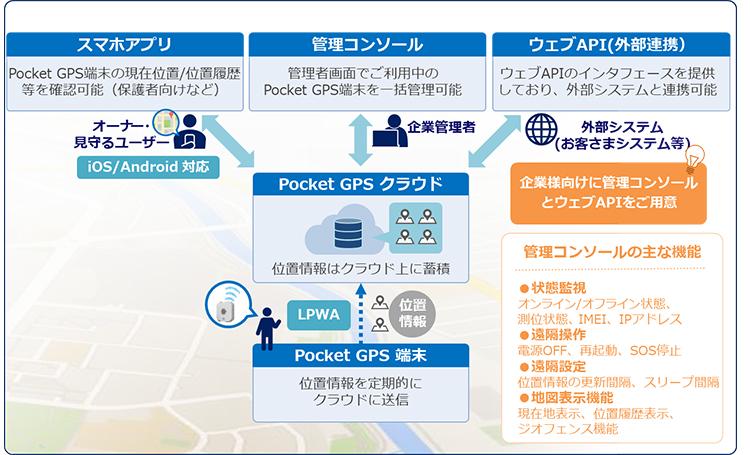 KDDI、ヒトやモノの現在位置・移動経路を見える化する「KDDI IoTクラウド ~Pocket GPS~」