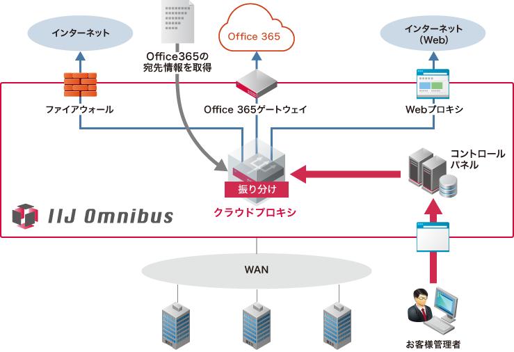 IIJ、Office 365などSaaSへの通信経路制御をクラウド上で実現する「IIJクラウドプロキシサービス」を提供