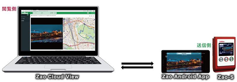 ソリトン、LTE回線などを利用したクラウド型リアルタイム映像送信システム「Zao Cloud View」