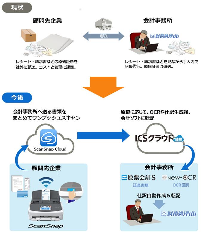 PFUのドキュメントスキャナ「ScanSnap」、日本ICSのクラウドサービスと連携可能に